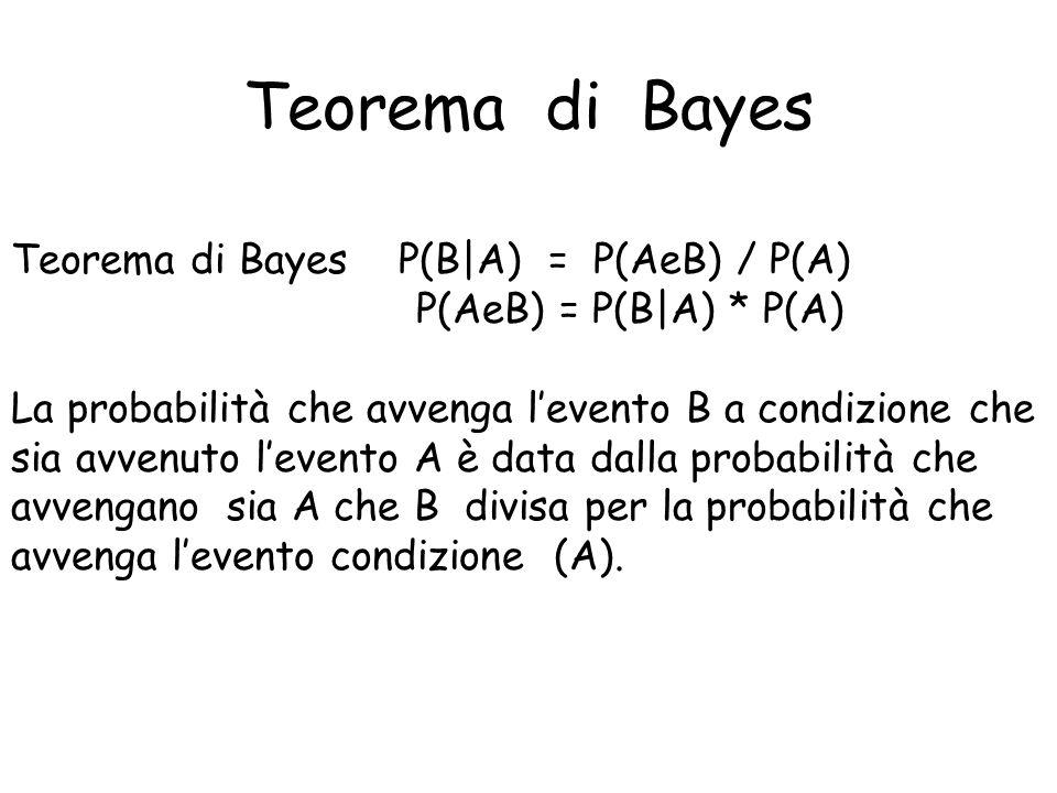 Teorema di Bayes Teorema di Bayes P(B|A) = P(AeB) / P(A) P(AeB) = P(B|A) * P(A) La probabilità che avvenga levento B a condizione che sia avvenuto lev
