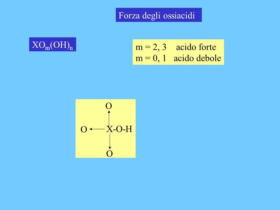 Forza degli ossiacidi XO m (OH) n m = 2, 3 acido forte m = 0, 1 acido debole X-O-H O O O