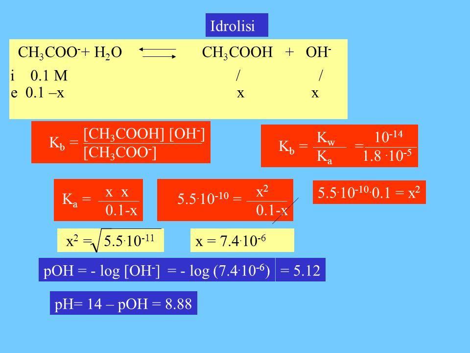 CH 3 COO - + H 2 O CH 3 COOH + OH - Idrolisi i 0.1 M / / e 0.1 –x x x pOH = - log [OH - ]= - log (7.4. 10 -6 )= 5.12 x 0.1-x K a = x 2 0.1-x 5.5. 10 -