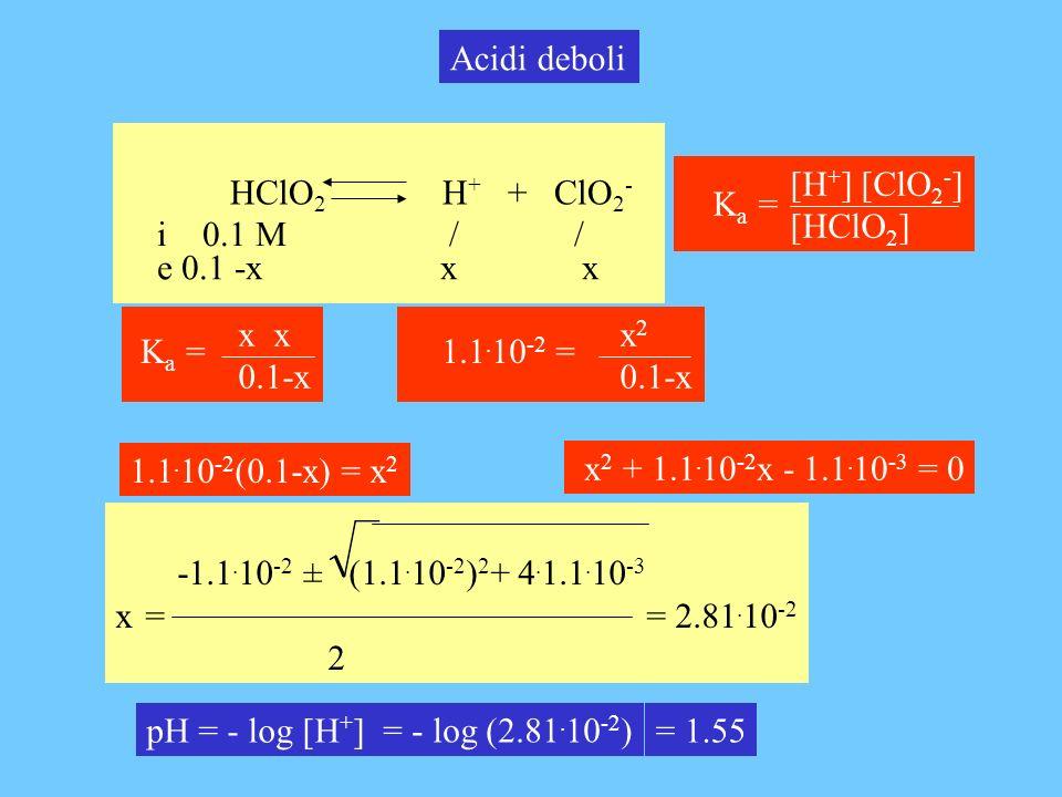 HClO 2 H + + ClO 2 - Acidi deboli i 0.1 M / / e 0.1 -x x x pH = - log [H + ] = - log (2.81. 10 -2 ) = 1.55 [H + ] [ClO 2 - ] [HClO 2 ] K a = x 0.1-x K