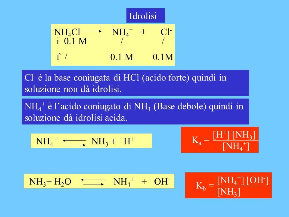 NH 4 + NH 3 + H + Idrolisi NH 4 Cl NH 4 + + Cl - i 0.1 M / / f / 0.1 M 0.1M Cl - è la base coniugata di HCl (acido forte) quindi in soluzione non dà i