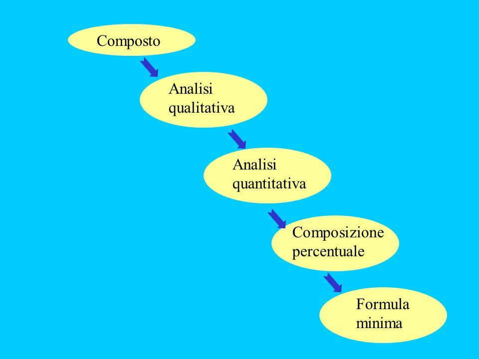 ModelloFormula di struttura Formula molecolare (o bruta) Formula sterica Formula minima (o empirica) Massa molare Lewis VSEPR, O.M.