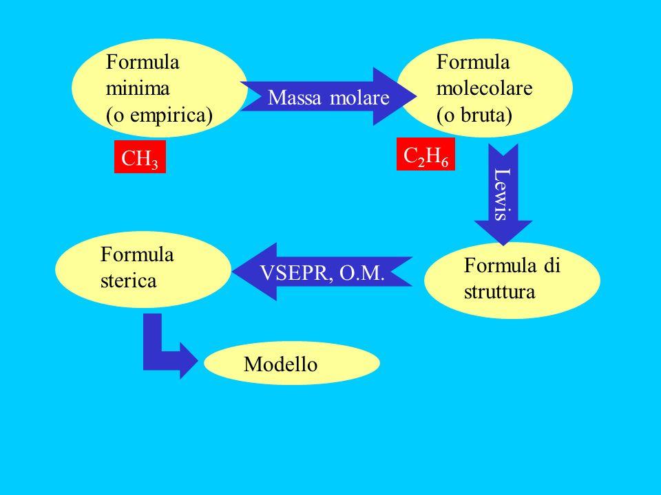 ModelloFormula di struttura Formula molecolare (o bruta) Formula sterica Formula minima (o empirica) Massa molare Lewis VSEPR, O.M. CH 3 C2H6C2H6
