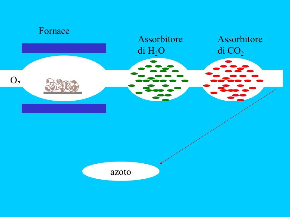 azoto O2O2 Fornace Assorbitore di H 2 O Assorbitore di CO 2