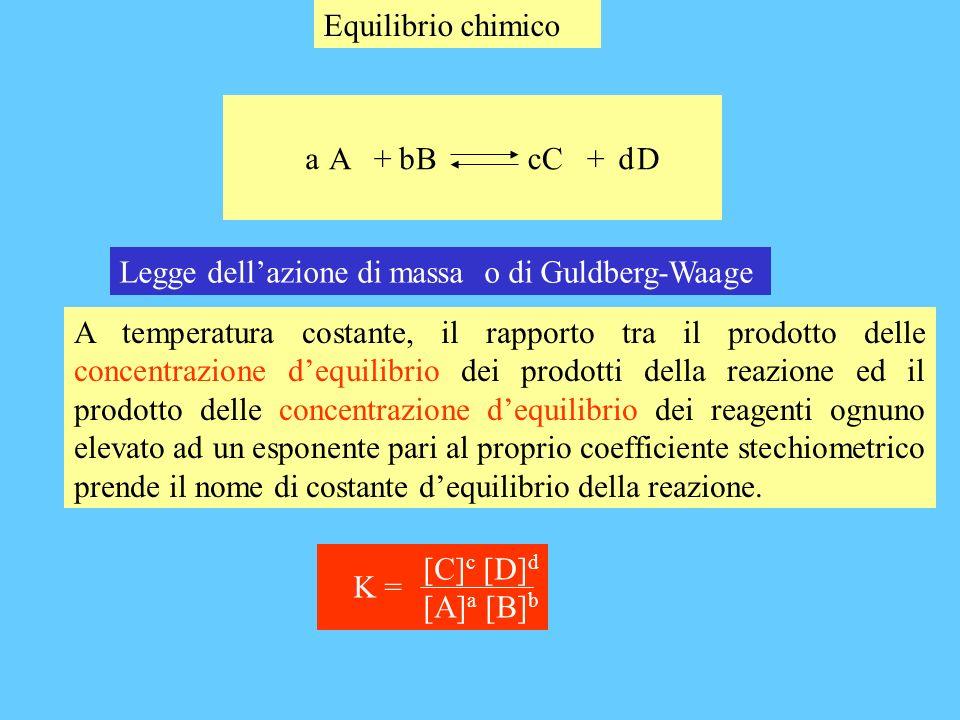 A + B C + D bcda [C] c [D] d [A] a [B] b K = La costante di equilibrio è un numero adimensionale in quanto ogni concentrazione viene divisa per la concentrazione di riferimento [C] c [D] d [A] a [B] b K = [rif] [rif] = 1 M