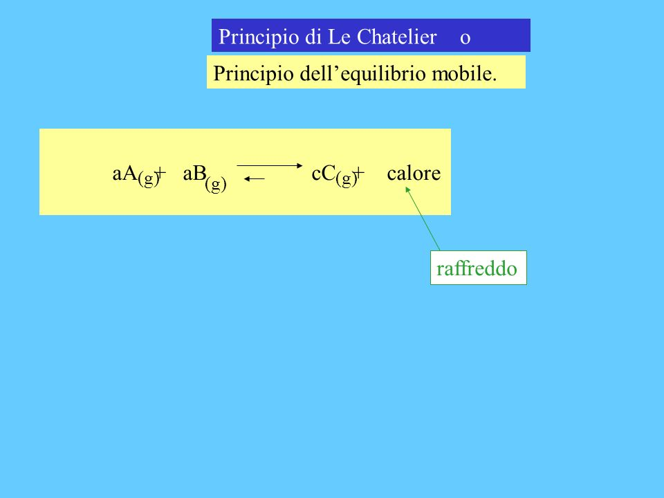 Principio di Le Chatelier o Principio dellequilibrio mobile. aA + aB cC + calore (g) raffreddo