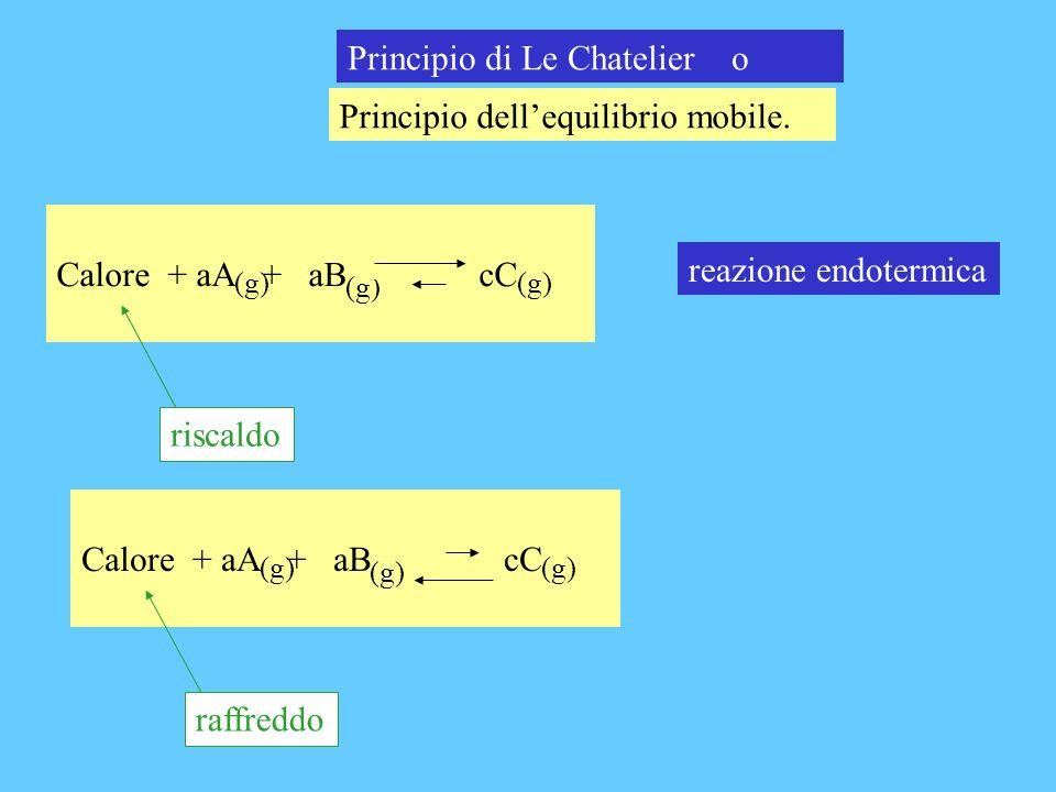 Principio di Le Chatelier o Principio dellequilibrio mobile. Calore + aA + aB cC (g) reazione endotermica riscaldo Calore + aA + aB cC (g) raffreddo