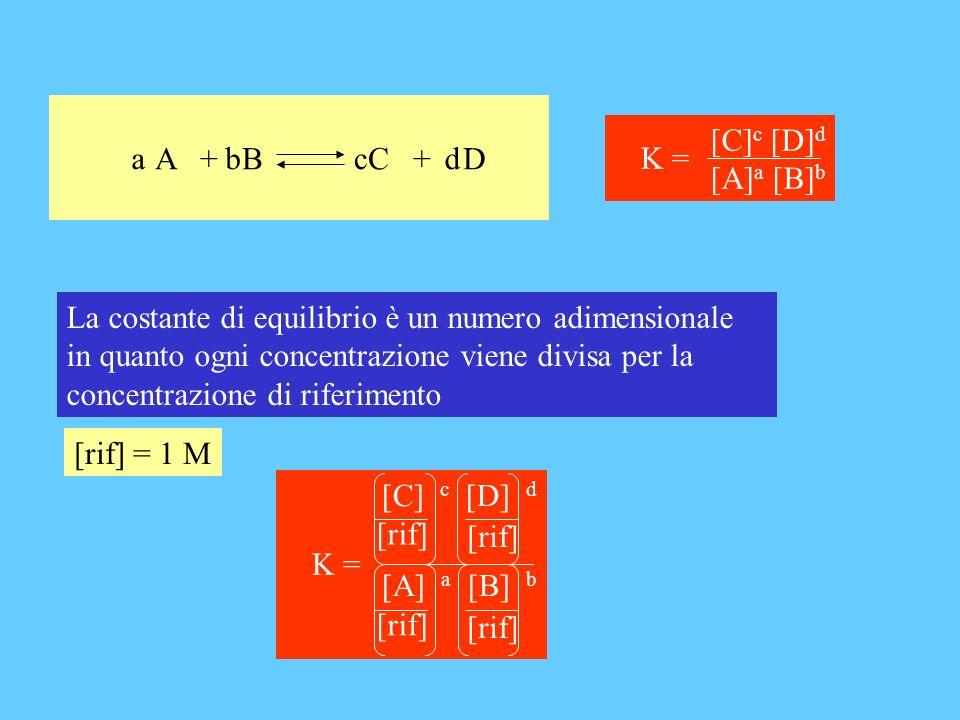 A + B C + D bcda [C] c [D] d [A] a [B] b K = La costante di equilibrio è un numero adimensionale in quanto ogni concentrazione viene divisa per la con
