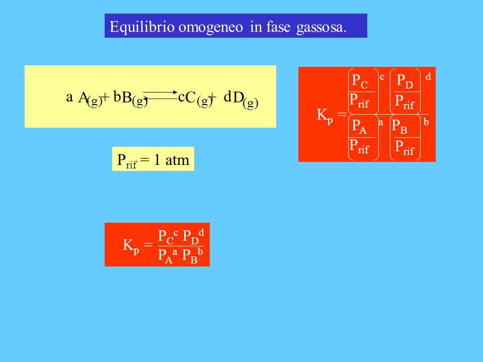 A + B C + D bcda (g) Equilibrio omogeneo in fase gassosa. P C c P D d P A a P B b K p = P rif P rif = 1 atm P C c P D d P A a P B b K p =