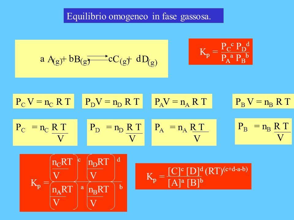 Equilibrio omogeneo in fase gassosa. P C V = n C R TP A V = n A R TP B V = n B R T P B = n B R T V A + B C + D bcda (g) P C c P D d P A a P B b K p =