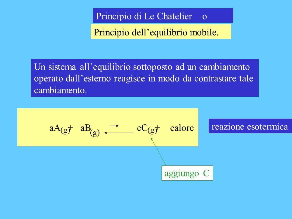 Principio di Le Chatelier o Principio dellequilibrio mobile. Un sistema allequilibrio sottoposto ad un cambiamento operato dallesterno reagisce in mod