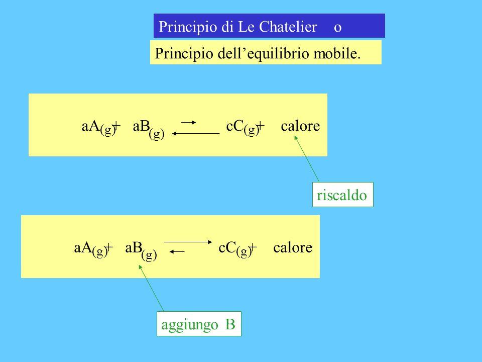 Principio di Le Chatelier o Principio dellequilibrio mobile. aA + aB cC + calore (g) riscaldo aA + aB cC + calore (g) aggiungo B