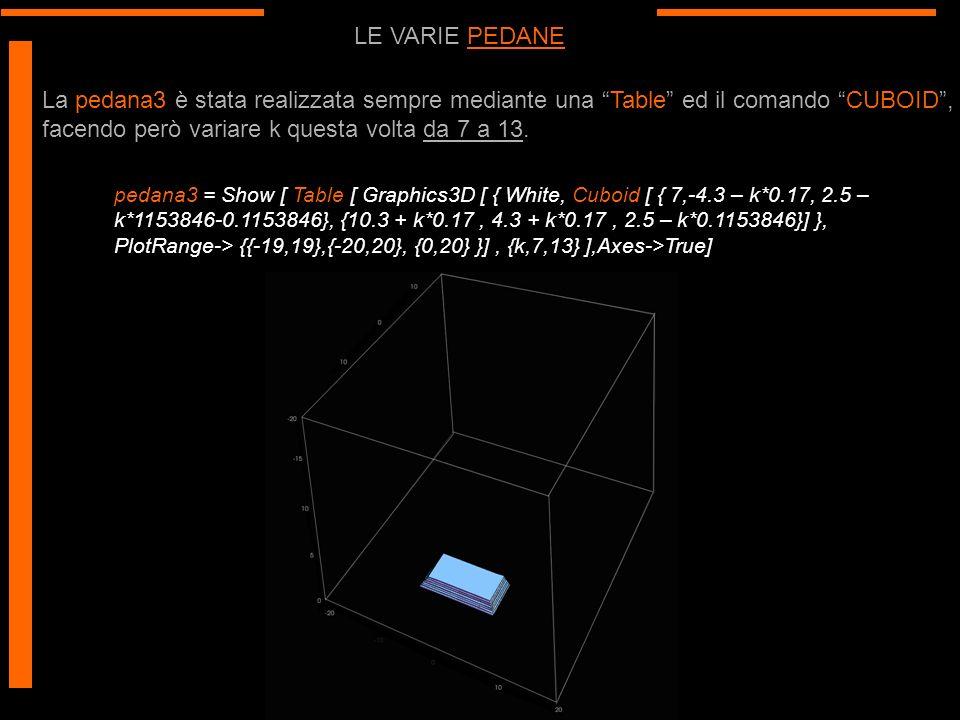 LE VARIE PEDANE La pedana3 è stata realizzata sempre mediante una Table ed il comando CUBOID, facendo però variare k questa volta da 7 a 13. pedana3 =