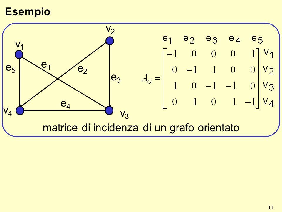 11 Esempio v3v3 v1v1 v2v2 v4v4 e1e1 e2e2 e3e3 e4e4 e5e5 matrice di incidenza di un grafo orientato