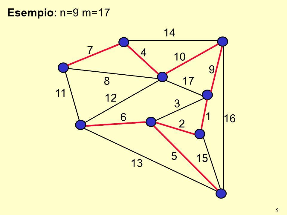 5 Esempio: n=9 m=17 7 14 4 10 9 17 8 1 3 2 11 12 6 13 16 15 5