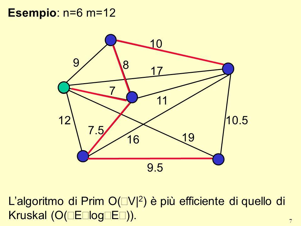 7 Esempio: n=6 m=12 7 17 10 10.5 9 7.5 11 8 12 16 9.5 19 Lalgoritmo di Prim O( V| 2 ) è più efficiente di quello di Kruskal (O( E log E )).