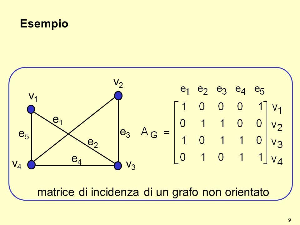 9 Esempio v4v4 v1v1 v2v2 v3v3 e1e1 e2e2 e3e3 e4e4 e5e5 matrice di incidenza di un grafo non orientato