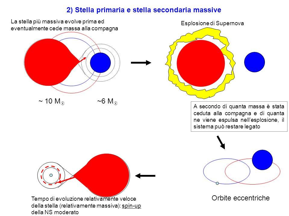 2) Stella primaria e stella secondaria massive 10 M 6 M La stella più massiva evolve prima ed eventualmente cede massa alla compagna Esplosione di Sup