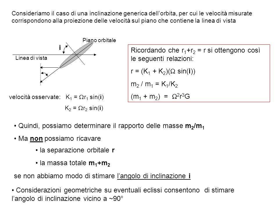 Linea di vista i Piano orbitale velocità osservate: K 1 = r 1 sin(i) K 2 = r 2 sin(i) Ricordando che r 1 +r 2 = r si ottengono così le seguenti relazi