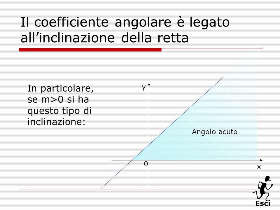 Esci Il coefficiente angolare è legato allinclinazione della retta In particolare, se m>0 si ha questo tipo di inclinazione: Angolo acuto x 0 y