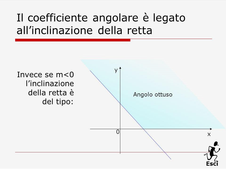 Esci Angolo ottuso Il coefficiente angolare è legato allinclinazione della retta Invece se m<0 linclinazione della retta è del tipo: x 0 y