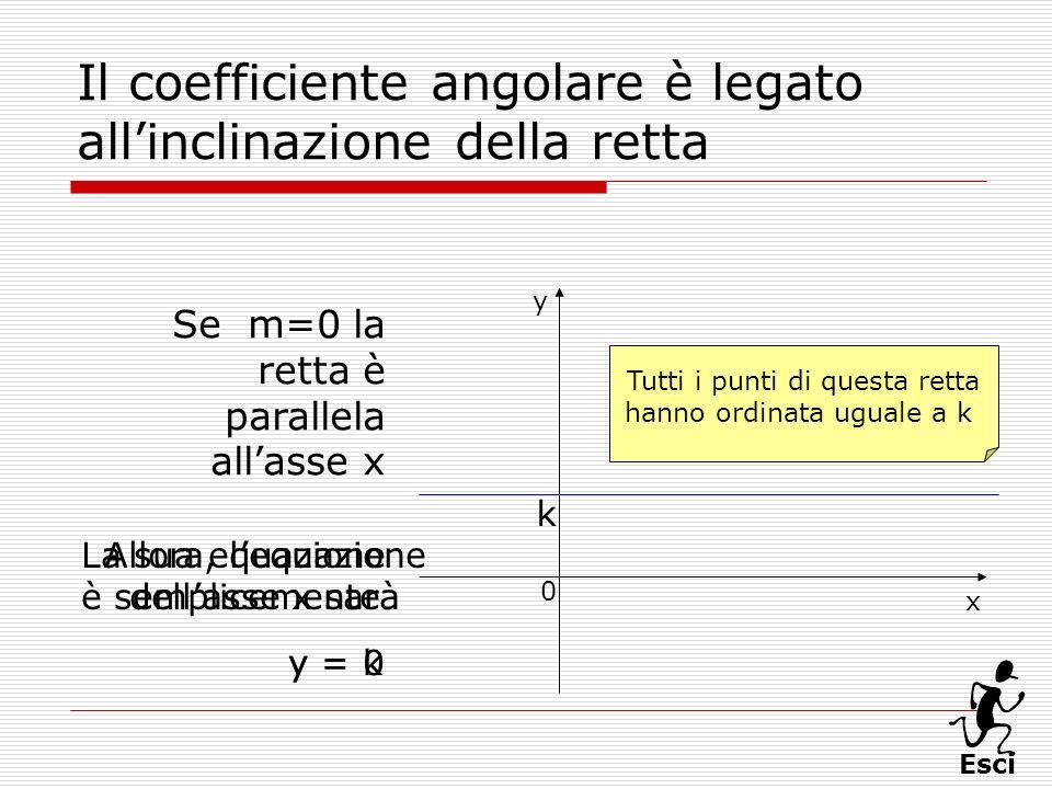 Esci Il coefficiente angolare è legato allinclinazione della retta Se m=0 la retta è parallela allasse x x 0 y La sua equazione è semplicemente y = k
