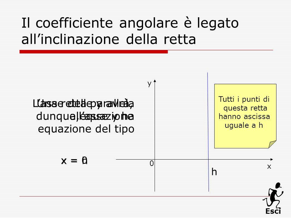 Esci Il coefficiente angolare è legato allinclinazione della retta Una retta parallela allasse y ha equazione del tipo x 0 y x = h h Lasse delle y avr
