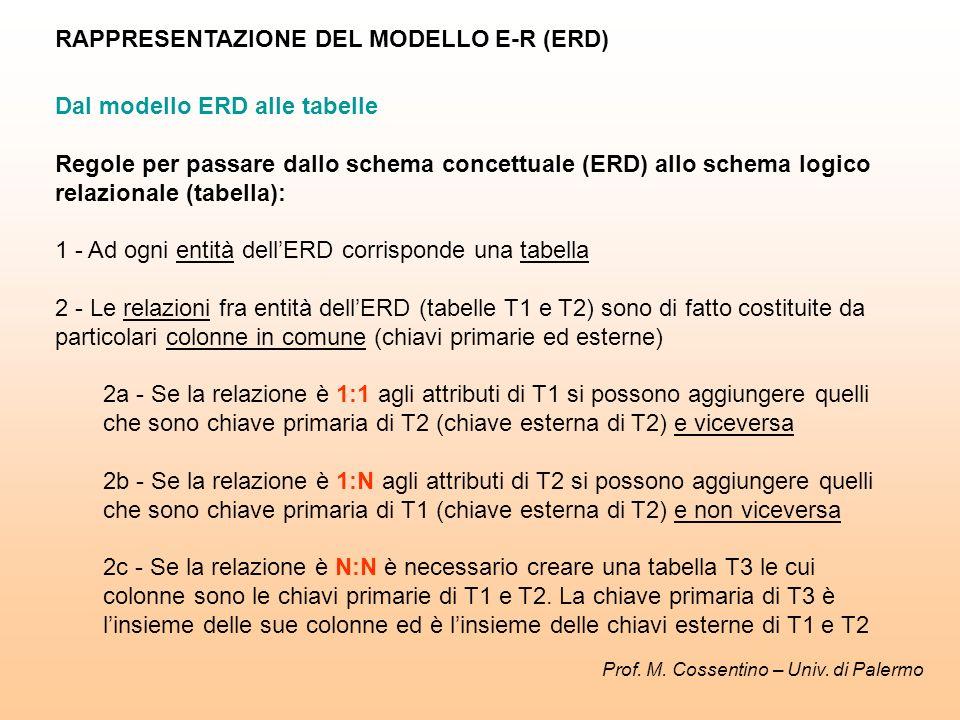 Dal modello ERD alle tabelle Regole per passare dallo schema concettuale (ERD) allo schema logico relazionale (tabella): 1 - Ad ogni entità dellERD corrisponde una tabella 2 - Le relazioni fra entità dellERD (tabelle T1 e T2) sono di fatto costituite da particolari colonne in comune (chiavi primarie ed esterne) 2a - Se la relazione è 1:1 agli attributi di T1 si possono aggiungere quelli che sono chiave primaria di T2 (chiave esterna di T2) e viceversa 2b - Se la relazione è 1:N agli attributi di T2 si possono aggiungere quelli che sono chiave primaria di T1 (chiave esterna di T2) e non viceversa 2c - Se la relazione è N:N è necessario creare una tabella T3 le cui colonne sono le chiavi primarie di T1 e T2.