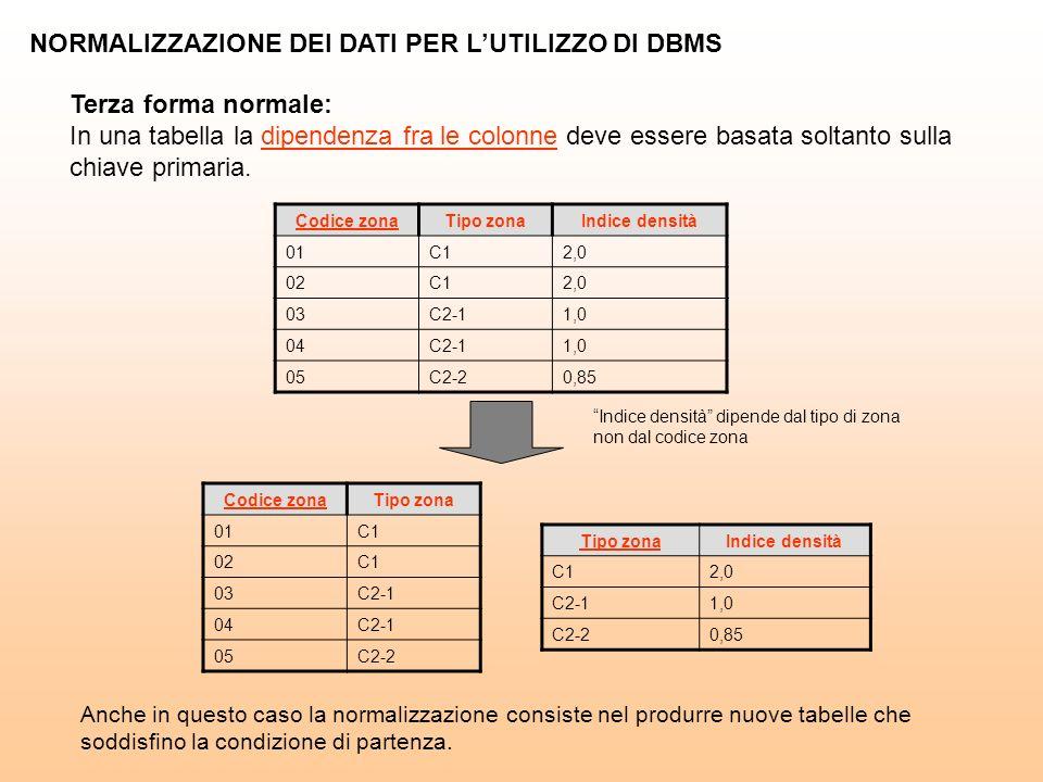NORMALIZZAZIONE DEI DATI PER LUTILIZZO DI DBMS Terza forma normale: In una tabella la dipendenza fra le colonne deve essere basata soltanto sulla chiave primaria.