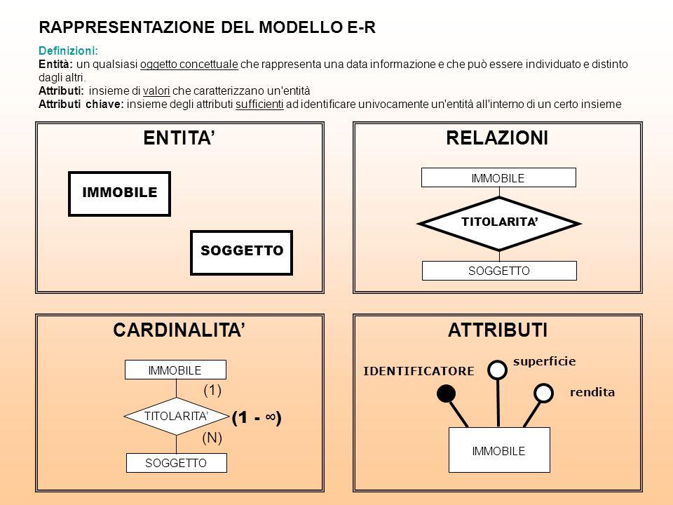 ENTITA IMMOBILE SOGGETTO RELAZIONI IMMOBILE SOGGETTO TITOLARITA CARDINALITA IMMOBILE SOGGETTO TITOLARITA (1) (N) ATTRIBUTI IMMOBILE IDENTIFICATORE superficie rendita (1 - ) RAPPRESENTAZIONE DEL MODELLO E-R Definizioni: Entità: un qualsiasi oggetto concettuale che rappresenta una data informazione e che può essere individuato e distinto dagli altri.