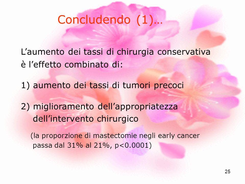 25 Laumento dei tassi di chirurgia conservativa è leffetto combinato di: 1) aumento dei tassi di tumori precoci 2) miglioramento dellappropriatezza de