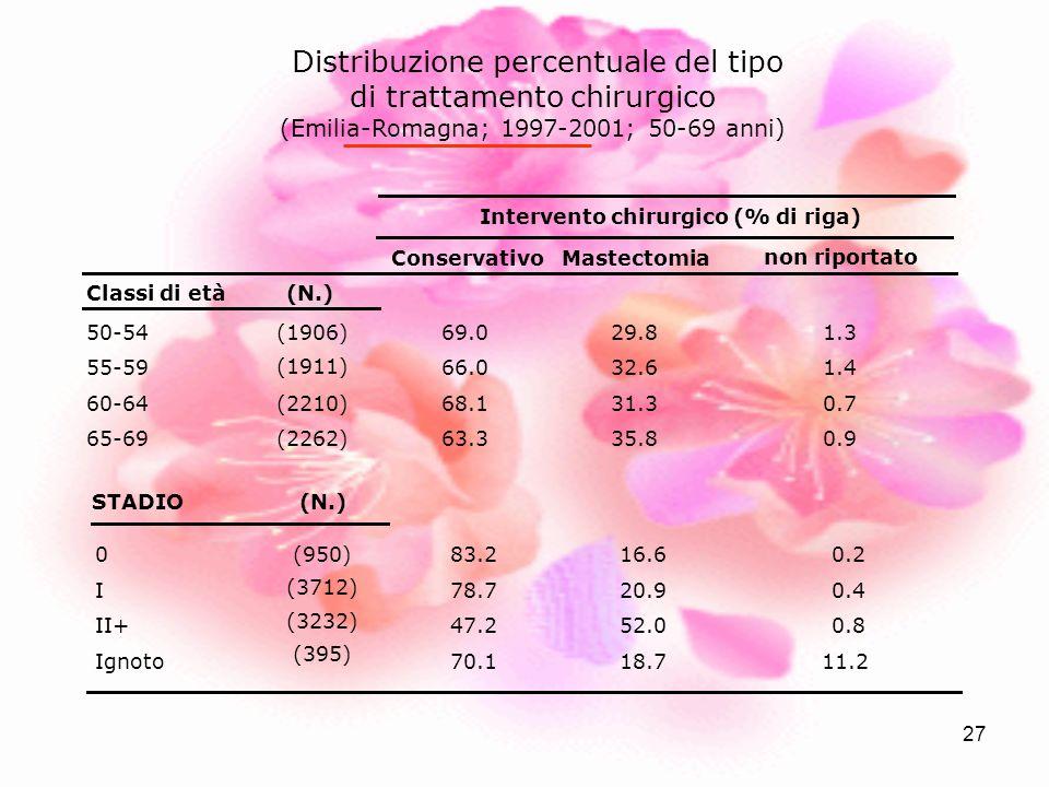 27 ConservativoMastectomia non riportato Classi di età (N.) 50-5469.029.81.3 55-5966.032.61.4 60-6468.131.30.7 65-6963.335.80.9 Intervento chirurgico