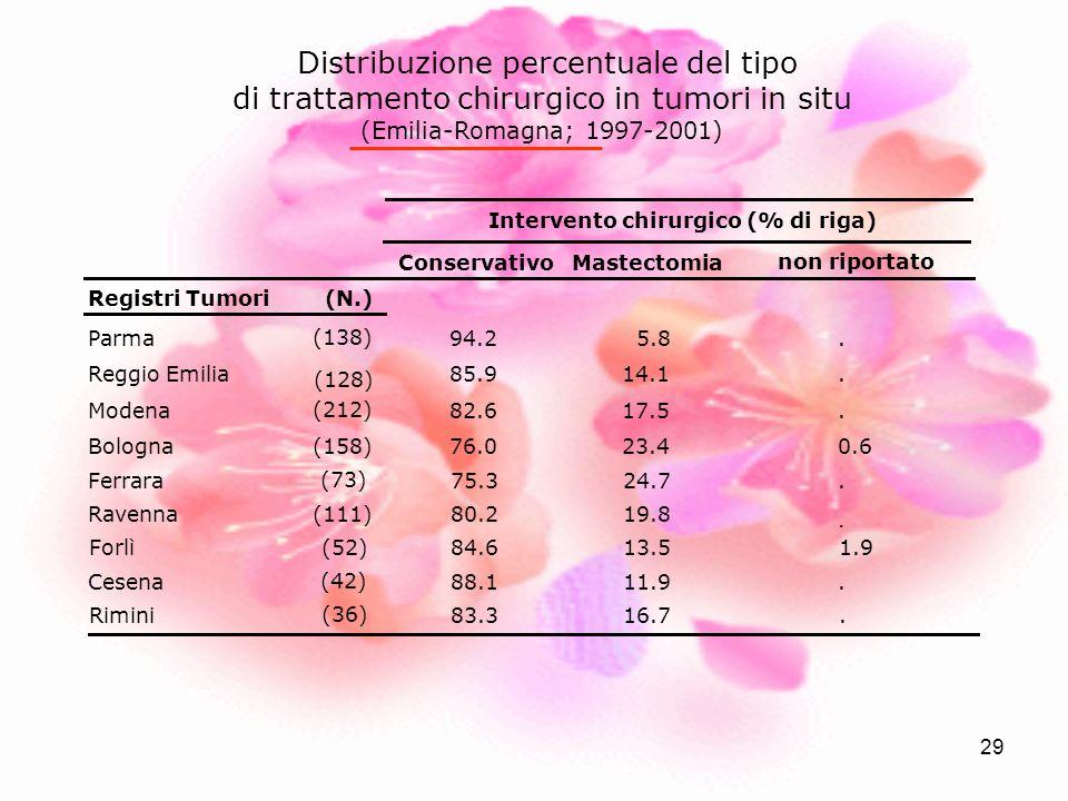29 Distribuzione percentuale del tipo di trattamento chirurgico in tumori in situ (Emilia-Romagna; 1997-2001) ConservativoMastectomia non riportato Re