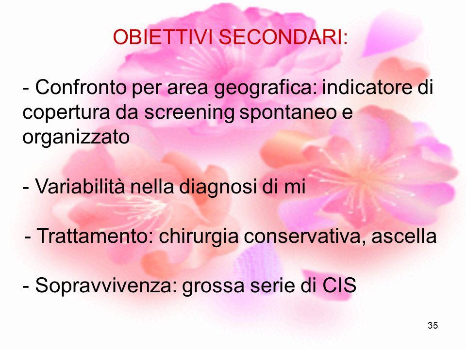 35 OBIETTIVI SECONDARI: - Confronto per area geografica: indicatore di copertura da screening spontaneo e organizzato - Variabilità nella diagnosi di