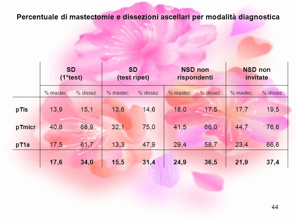 44 SD (1°test) SD (test ripet) NSD non rispondenti NSD non invitate % mastec.% dissez.% mastec.% dissez.% mastec.% dissez.% mastec.% dissez. pTis 13,9