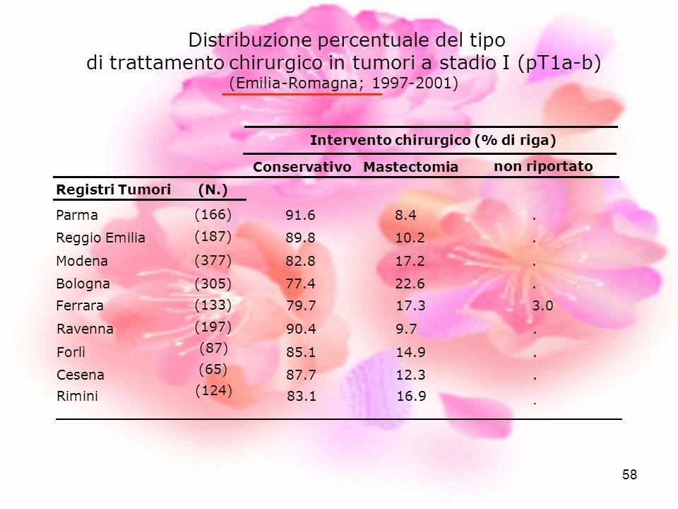 58 Distribuzione percentuale del tipo di trattamento chirurgico in tumori a stadio I (pT1a-b) (Emilia-Romagna; 1997-2001) ConservativoMastectomia non