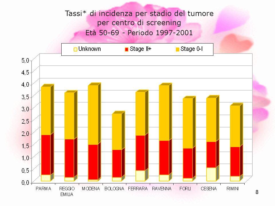 8 Tassi* di incidenza per stadio del tumore per centro di screening Età 50-69 - Periodo 1997-2001