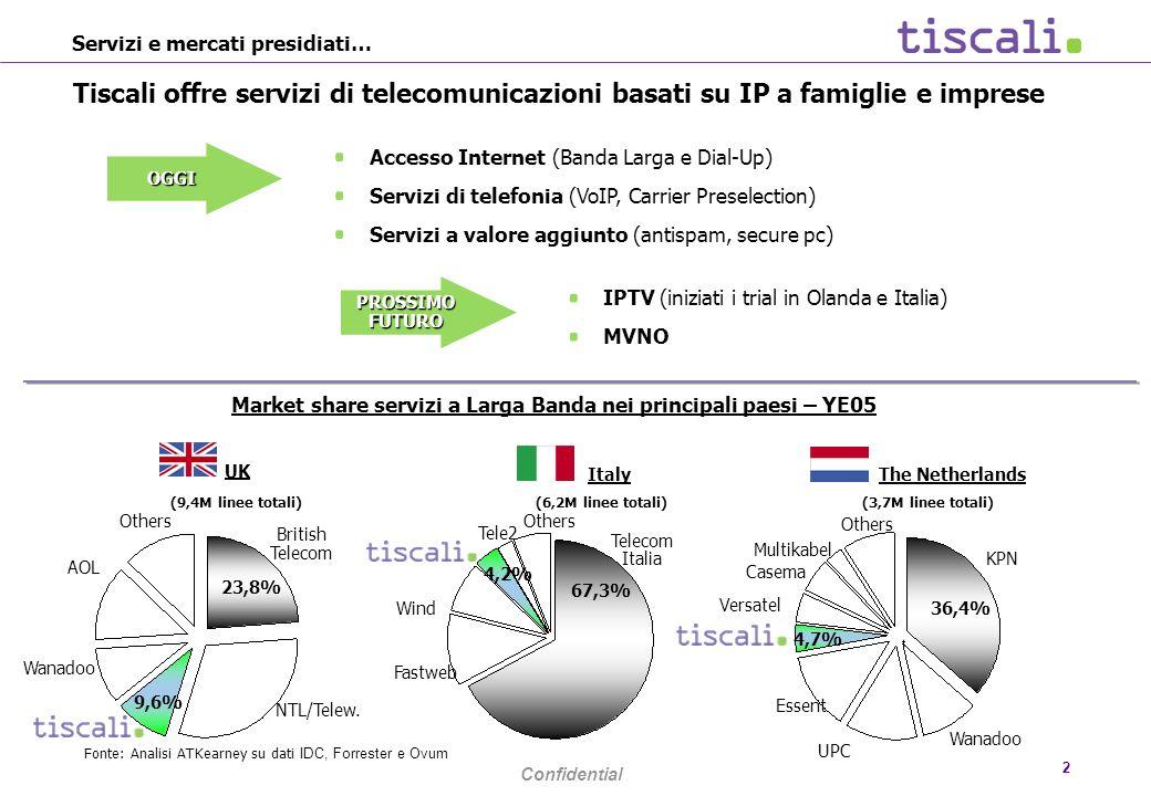 Confidential 2 Servizi e mercati presidiati… Tiscali offre servizi di telecomunicazioni basati su IP a famiglie e imprese Others Fastweb Telecom Italia Tele2 Wind Italy 4,2% 67,3% Others Essent UPC KPN Wanadoo Versatel Casema Multikabel The Netherlands 4,7% 36,4% Others Wanadoo AOL NTL/Telew.