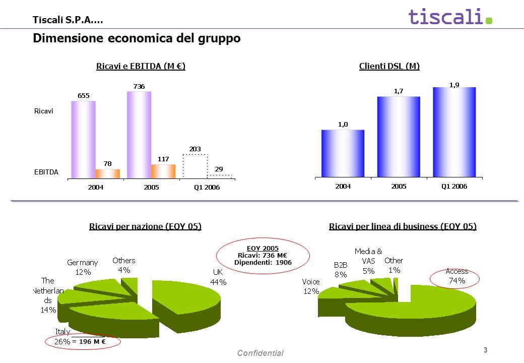 Confidential 3 Tiscali S.P.A.… Dimensione economica del gruppo Clienti DSL (M)Ricavi e EBITDA (M ) EBITDA Ricavi Ricavi per nazione (EOY 05)Ricavi per linea di business (EOY 05) EOY 2005 Ricavi: 736 M Dipendenti: 1906 = 196 M