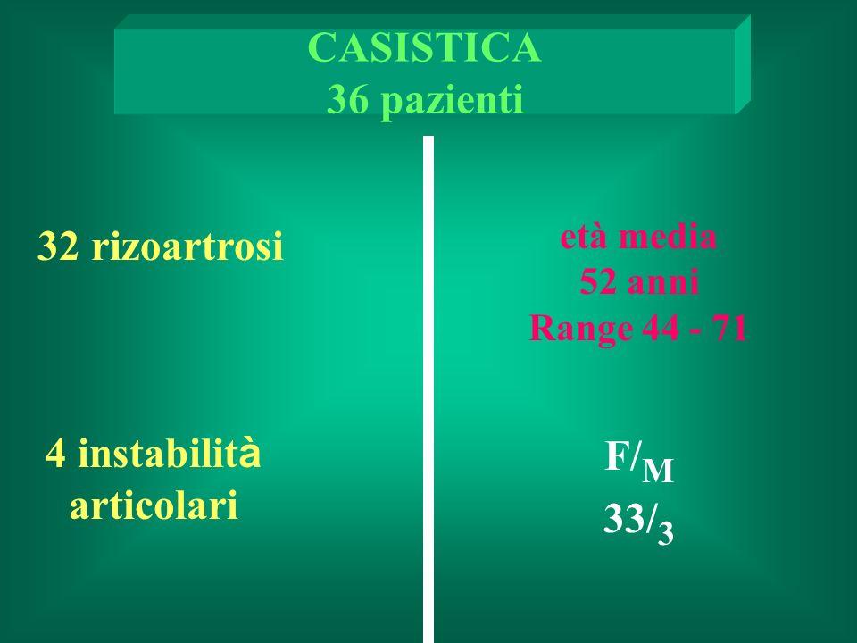32 rizoartrosi CASISTICA 36 pazienti F/ M 33/ 3 4 instabilit à articolari età media 52 anni Range 44 - 71