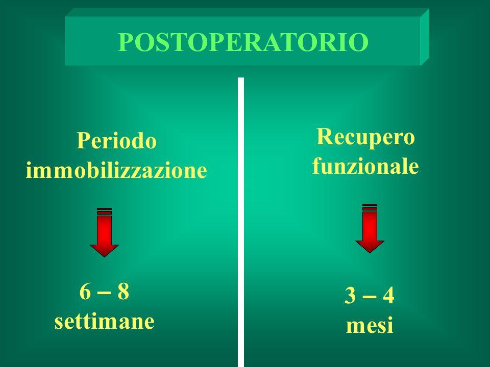 Periodo immobilizzazione POSTOPERATORIO 3 – 4 mesi 6 – 8 settimane Recupero funzionale