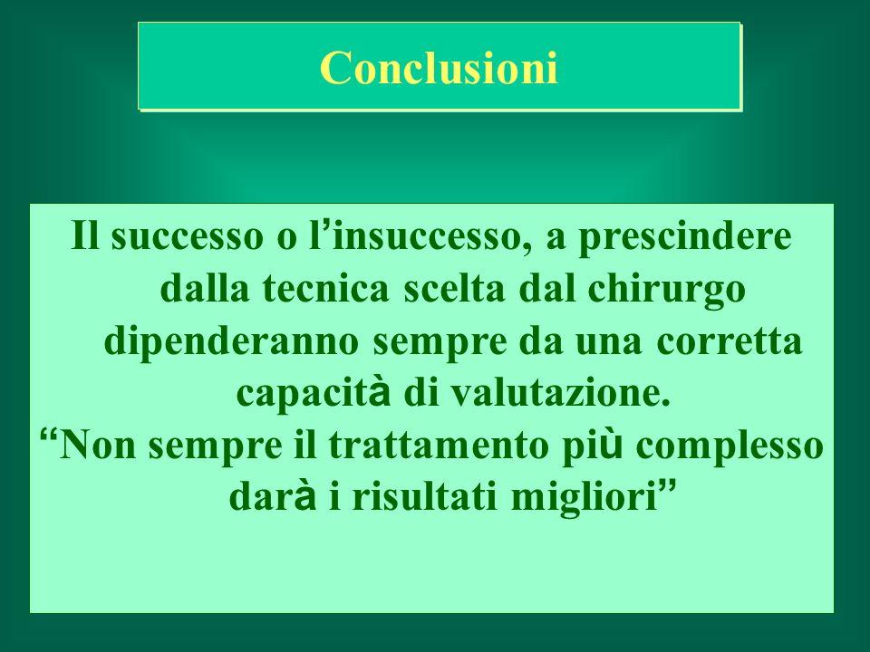 Conclusioni Il successo o l insuccesso, a prescindere dalla tecnica scelta dal chirurgo dipenderanno sempre da una corretta capacit à di valutazione.