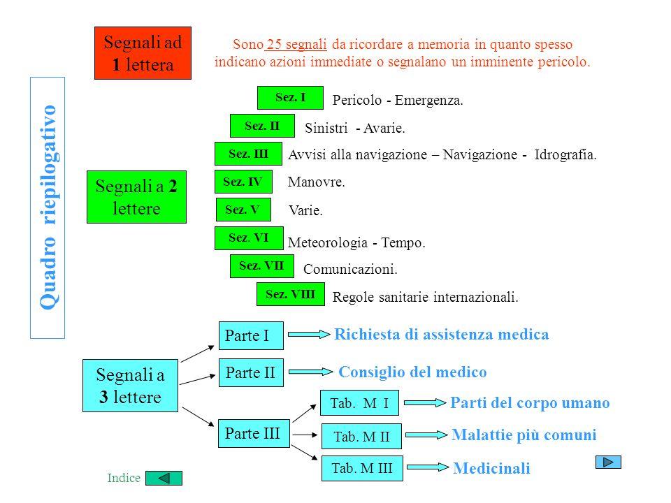 Q u a d r o r i e p i l o g a t i v o Segnali ad 1 lettera Segnali a 2 lettere Segnali a 3 lettere Sez. I Sez. II Sez. III Parte I Parte II Parte III