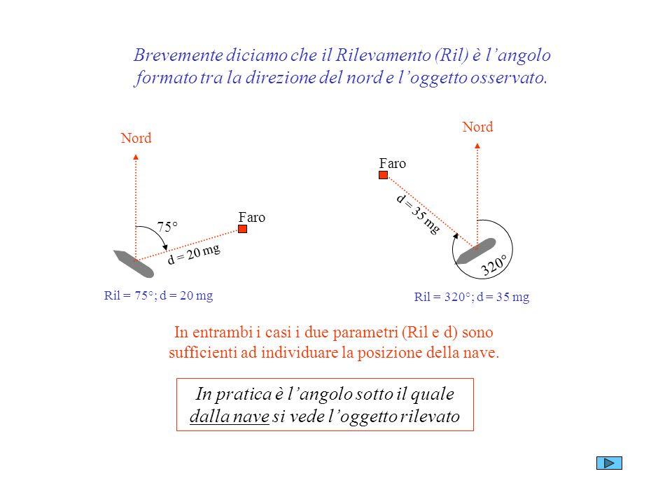 Brevemente diciamo che il Rilevamento (Ril) è langolo formato tra la direzione del nord e loggetto osservato. Nord Faro 75° d = 20 mg Ril = 75°; d = 2