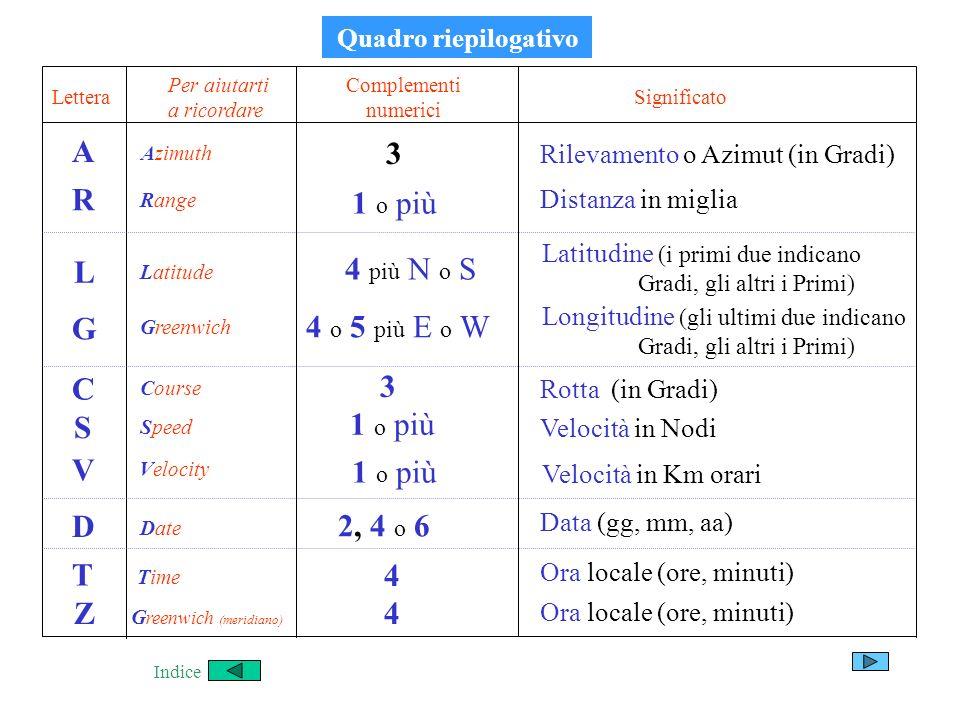 A Rilevamento o Azimut (in Gradi) Lettera Complementi numerici Significato 3 R 1 o più Distanza in miglia L 4 più N o S Latitudine (i primi due indica