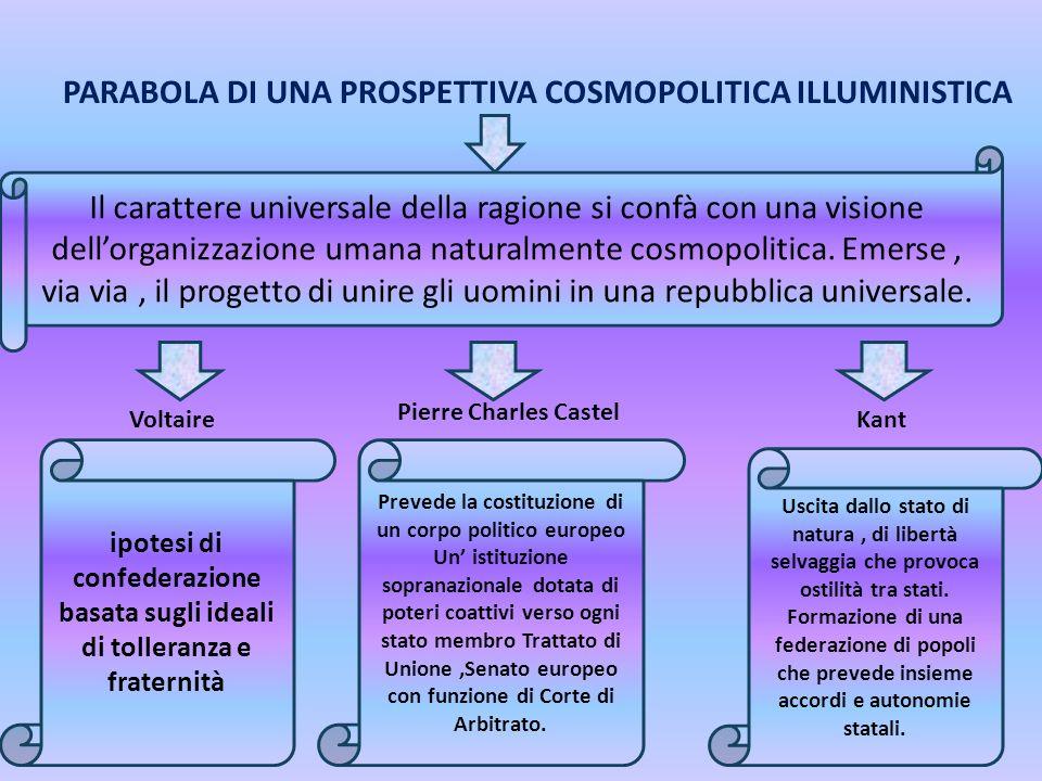 PARABOLA DI UNA PROSPETTIVA COSMOPOLITICA ILLUMINISTICA Il carattere universale della ragione si confà con una visione dellorganizzazione umana natura