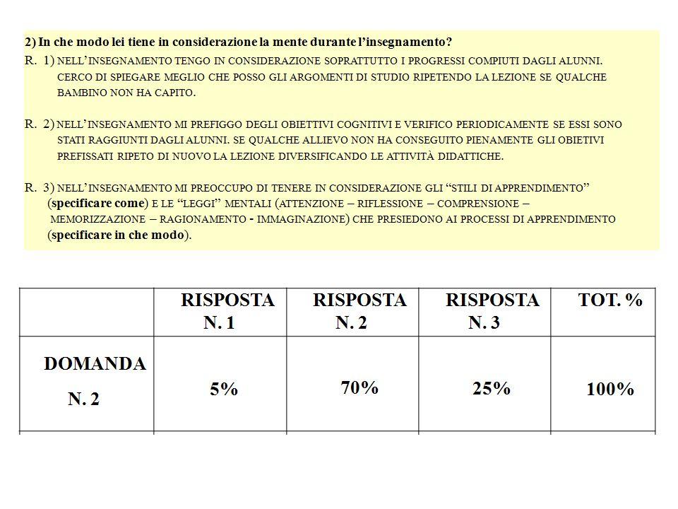 RISPOSTA N.1 RISPOSTA N. 2 RISPOSTA N. 3 TOT. % DOMANDA N.