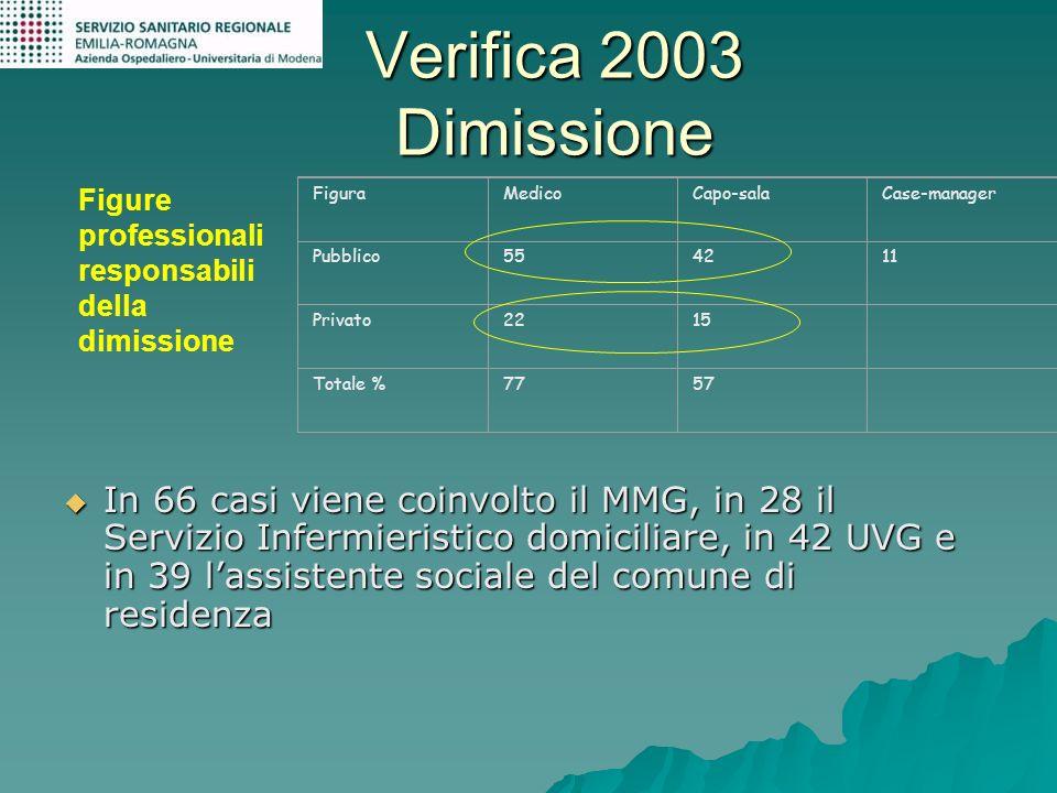 Verifica 2003 Dimissione In 66 casi viene coinvolto il MMG, in 28 il Servizio Infermieristico domiciliare, in 42 UVG e in 39 lassistente sociale del c