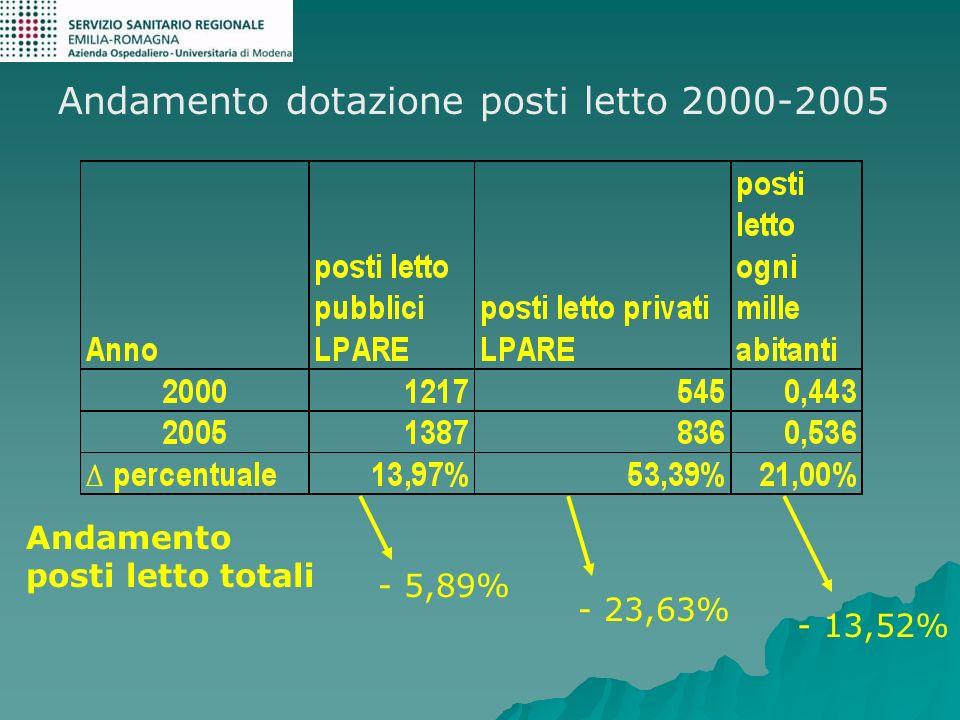Andamento dotazione posti letto 2000-2005 Andamento posti letto totali - 5,89% - 23,63% - 13,52%