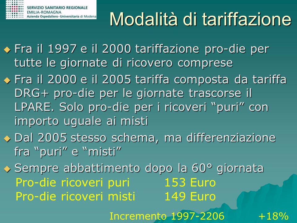 Modalità di tariffazione Fra il 1997 e il 2000 tariffazione pro-die per tutte le giornate di ricovero comprese Fra il 1997 e il 2000 tariffazione pro-